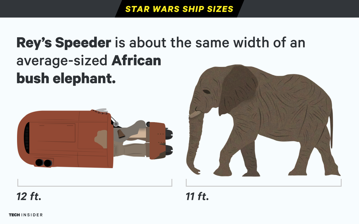 Star Wars Ships Sizes Illustration