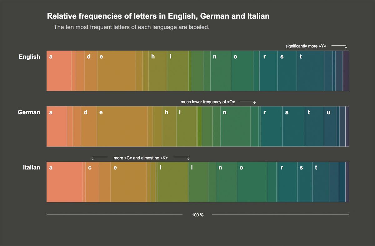 data visualization visualization Responsive diagram english german italian