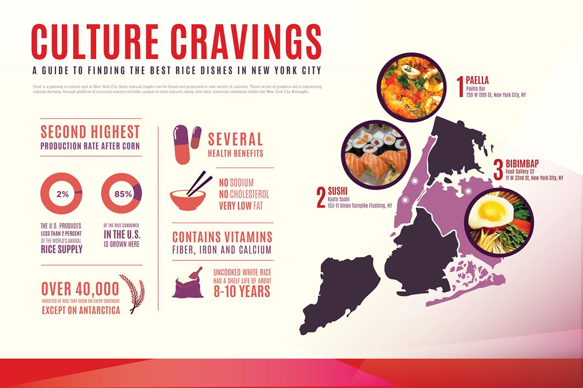 infographic Food  nyc new york city culture Rice potato bread boroughs