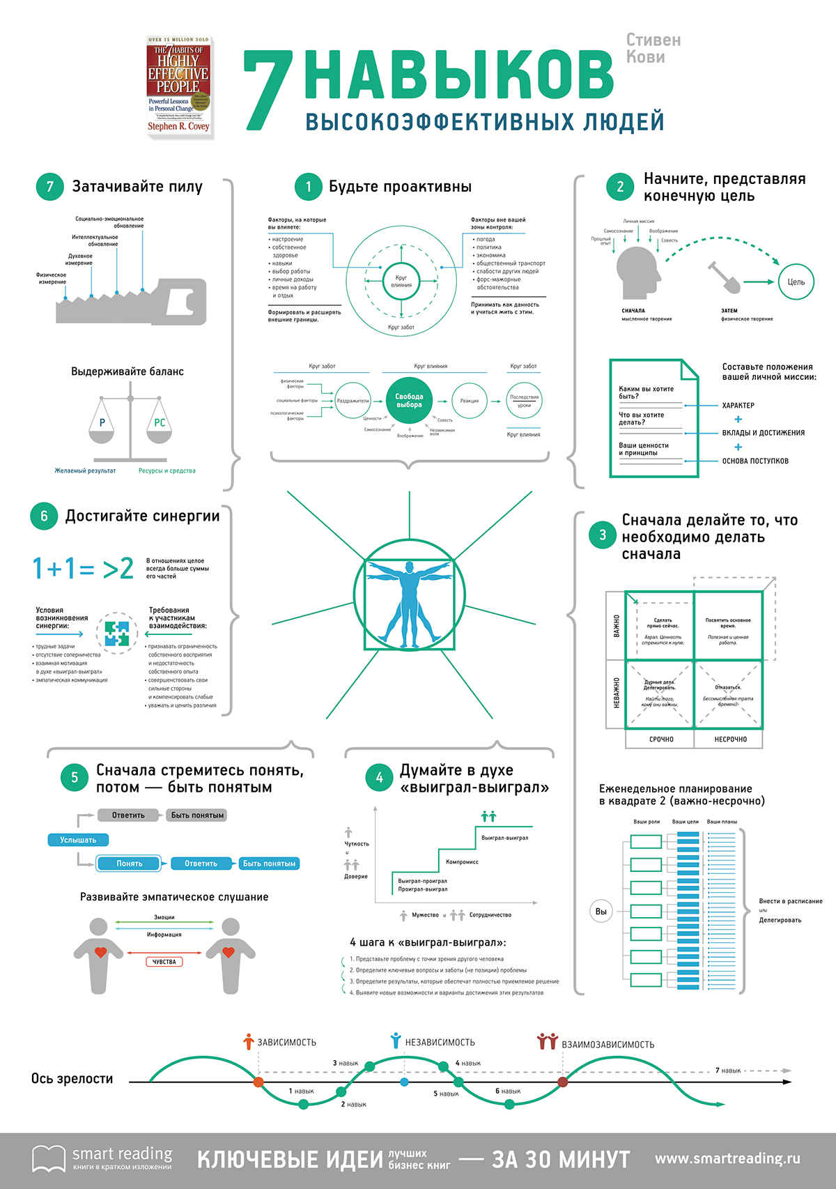 infographics poster information design book stephen covey