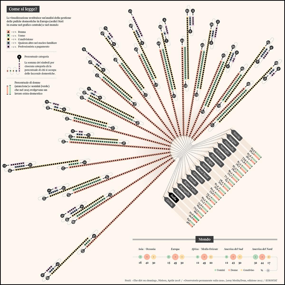 dataviz DATAVISUALIZATION infographic housecleaning homecleaning lalettura IlCorrieredellaSera