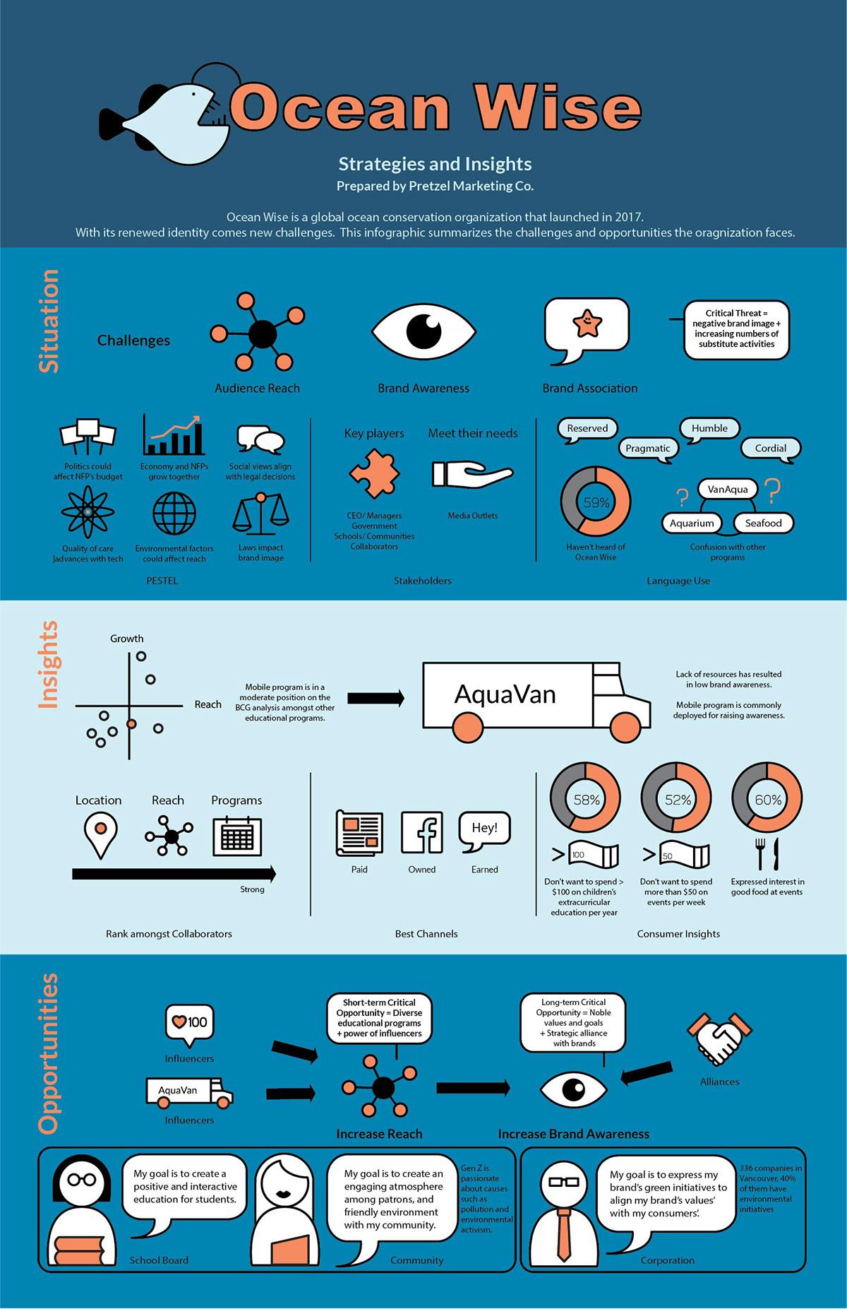 aquarium branding  graphic design  ocean conservation vanaqua vancouver