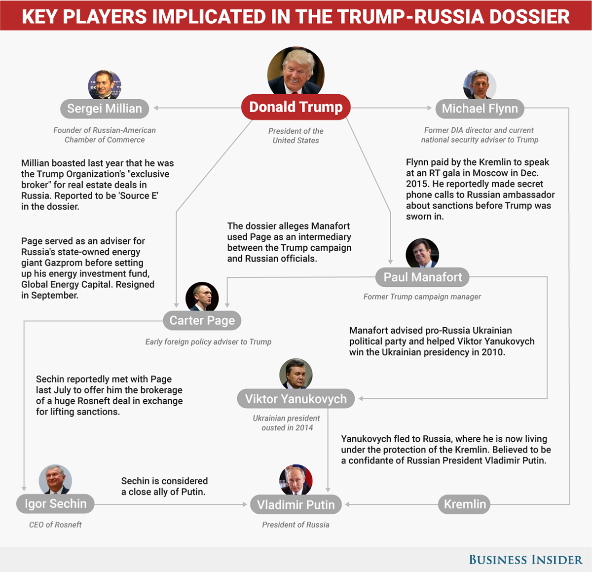 Donald Trump's ties to Russia