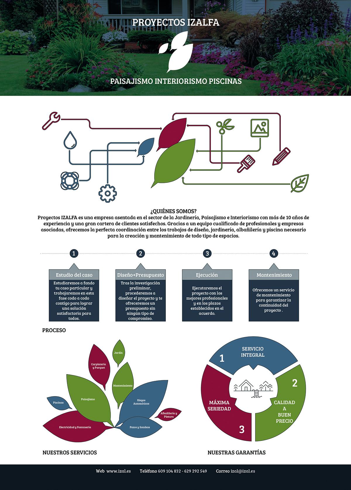 Izal infografia infographic gardening Paisajismo interioriorism   Interiorismo