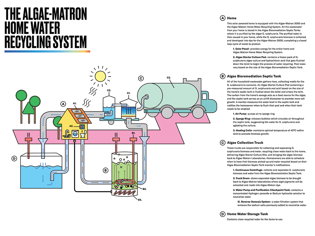 water recycling in community water systems Cleanawater's water recycling systems allow you to process run-off water on site for re-use save on mains water use and wastewater removal click for more.