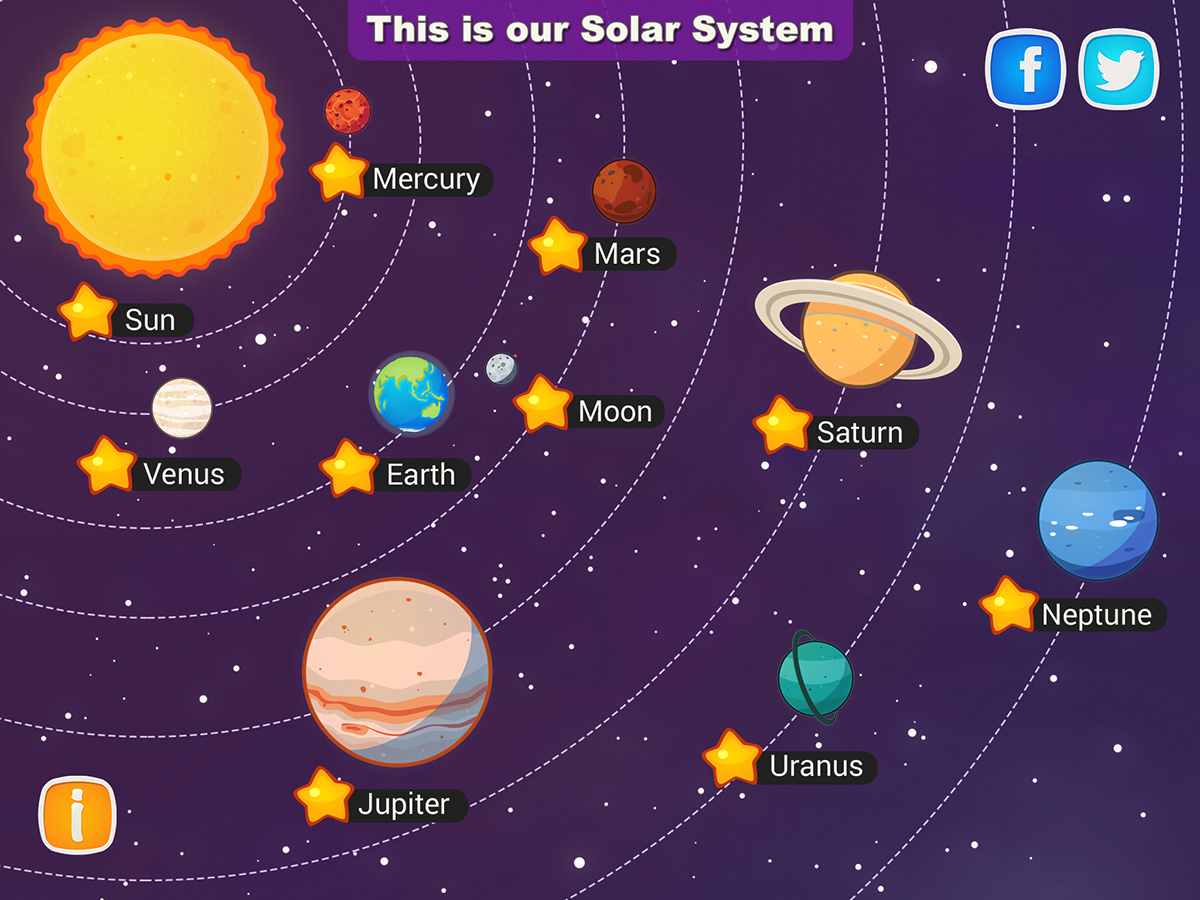 Solar system poster for kids 18x24 hi gloss space for Solar energy articles for kids