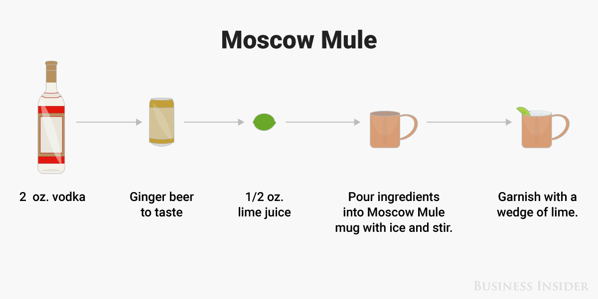 How to make a moscow mule illustration