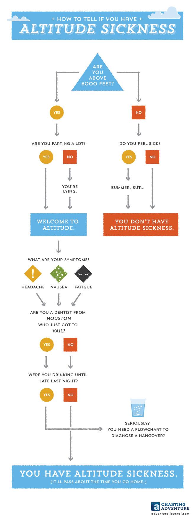 infographic ILLUSTRATION  chart adventure outdoors camping semi-rad adventure journal