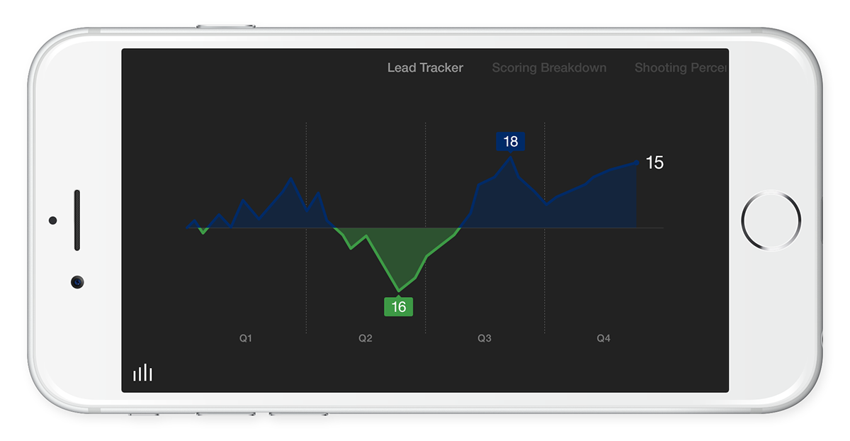 app mobile iphone sport basketball tracking scoreboard