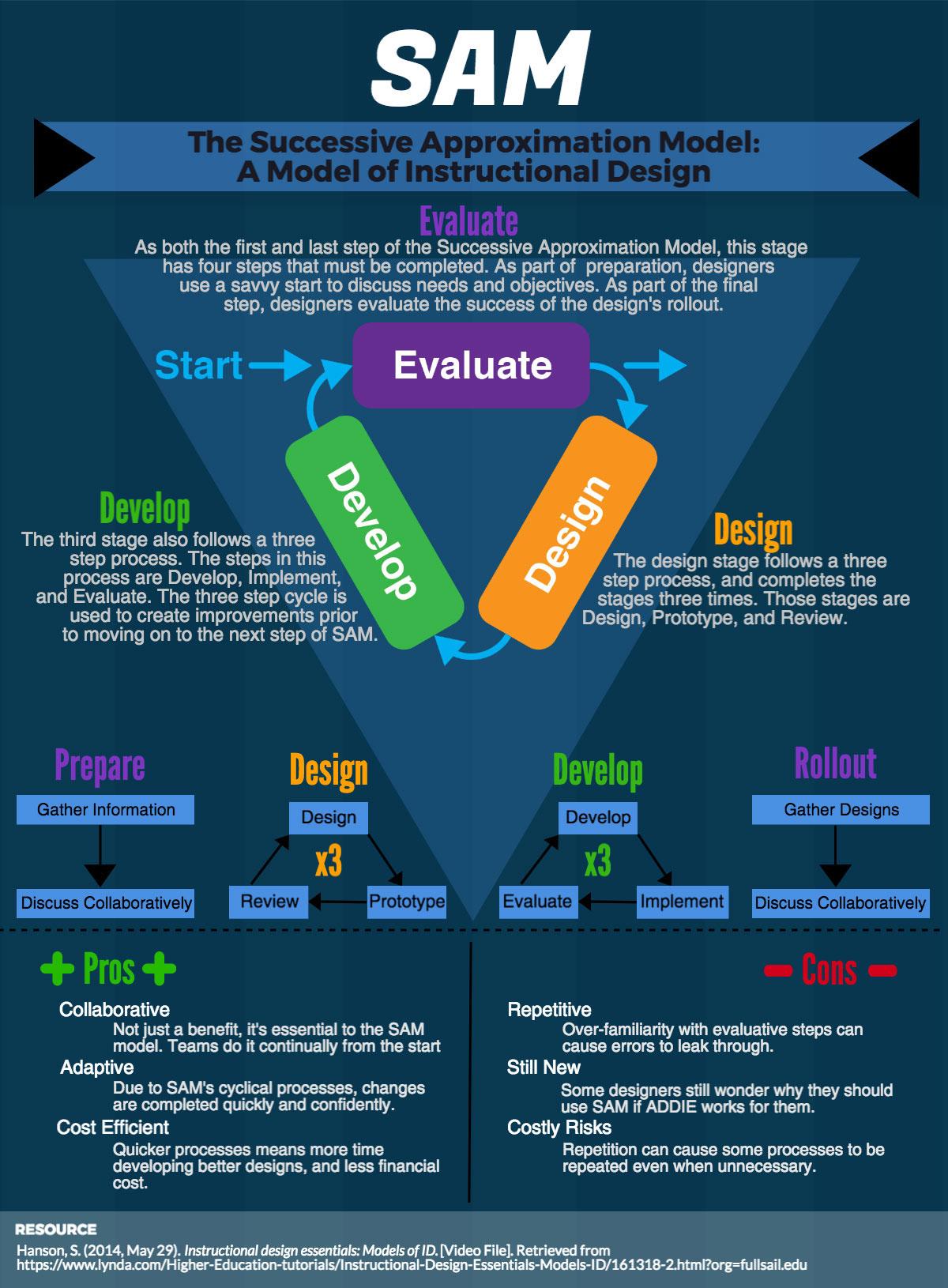 Instructional Design Model Infographics On Behance