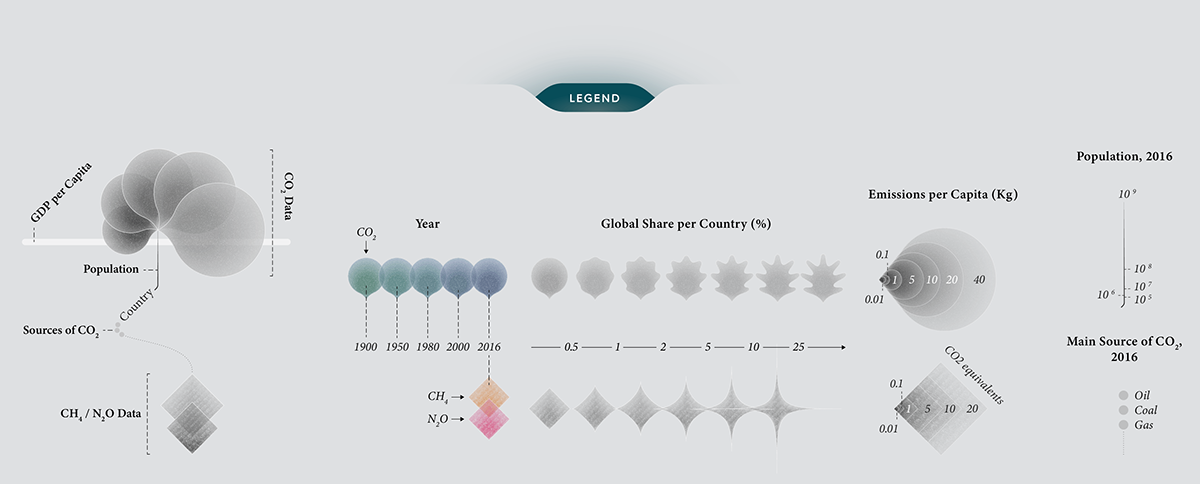 Legend for the infographic data visualization (or dataviz) on greenhouse gas emissions
