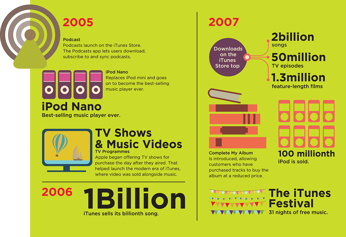 A Decade of iTunes   Infographic on Behance