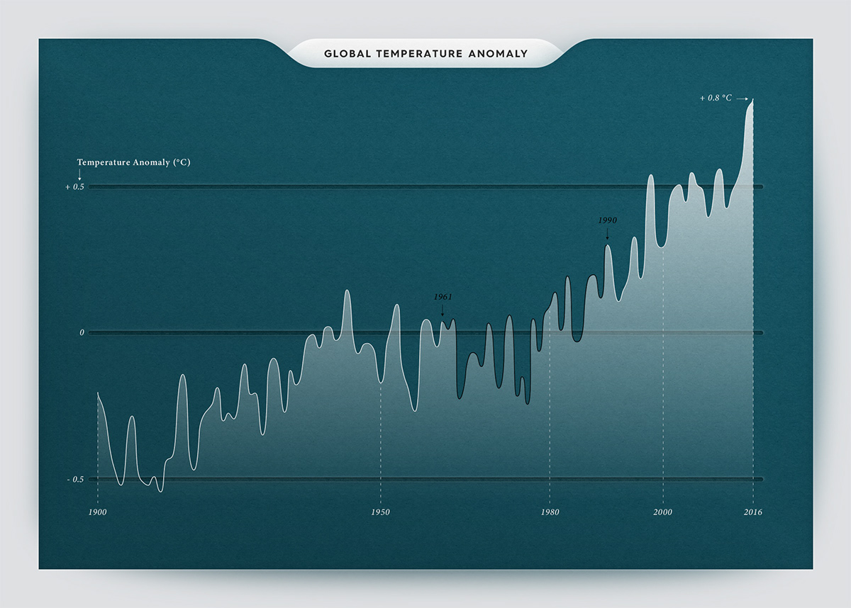 Infographic data visualization (or dataviz) on the global temperature anomaly