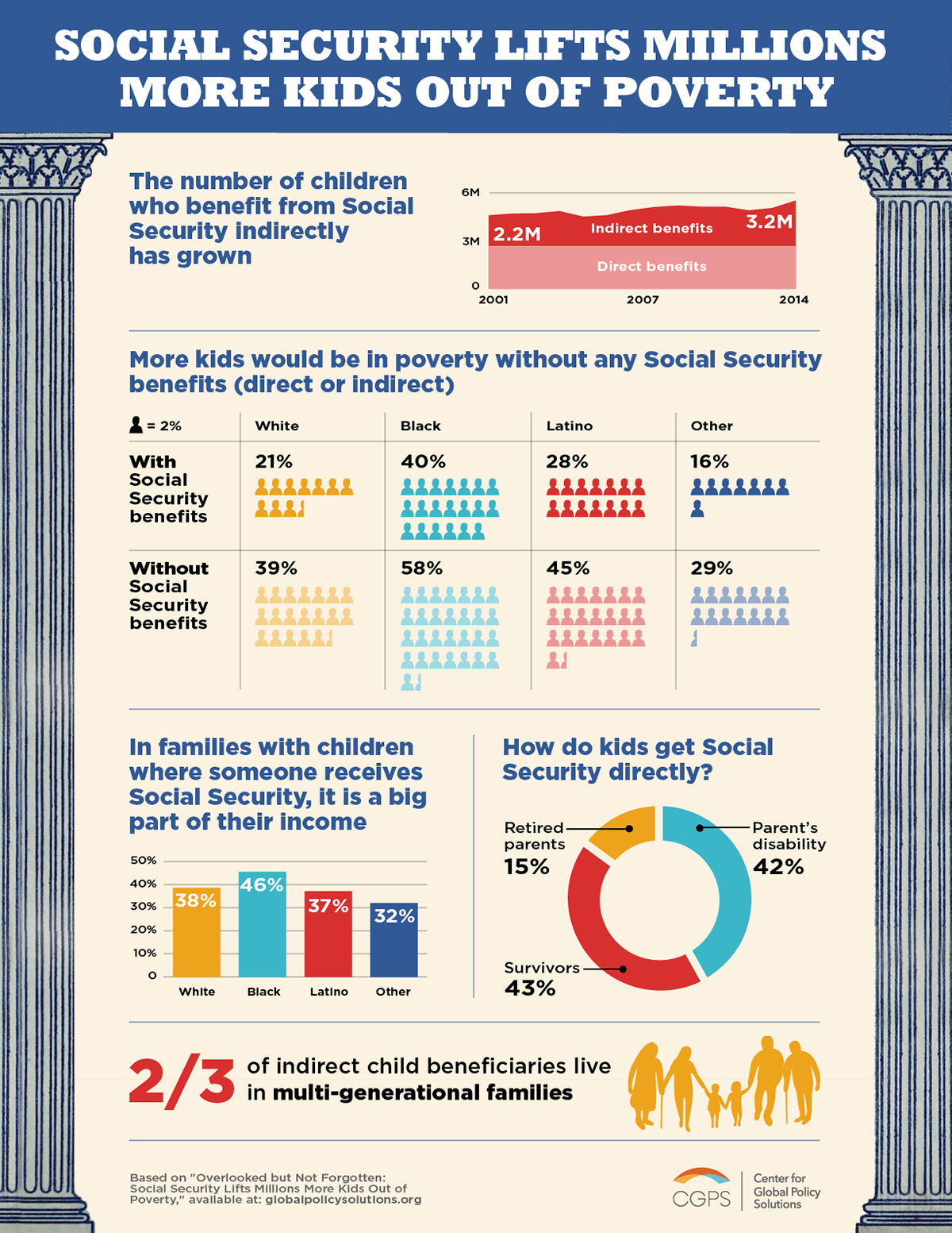 Social Security Effects on Children Infographic
