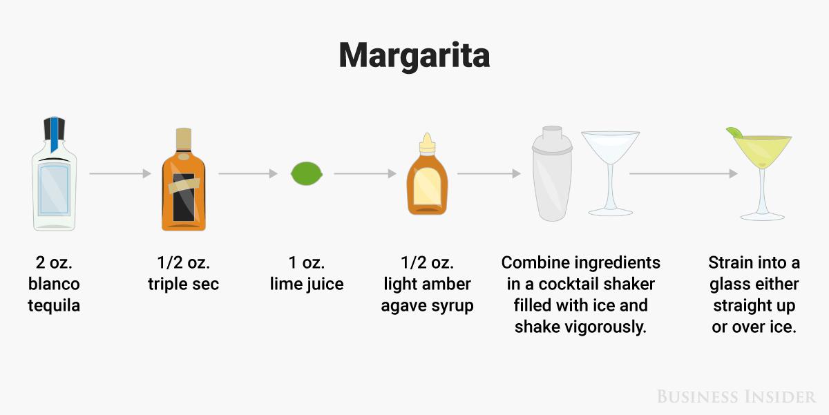How to make a margarita illustration