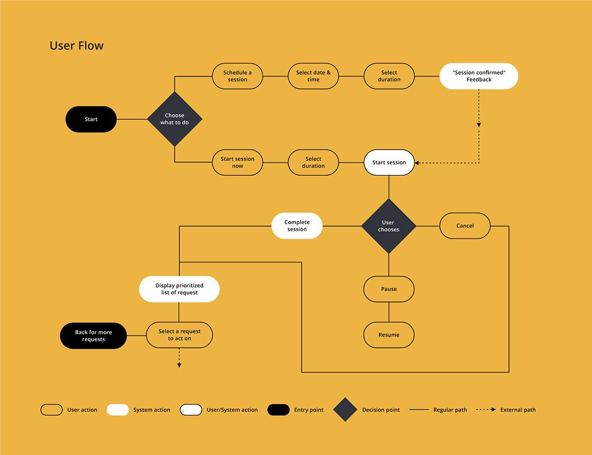 prototype UI ux/ui product design  User research app