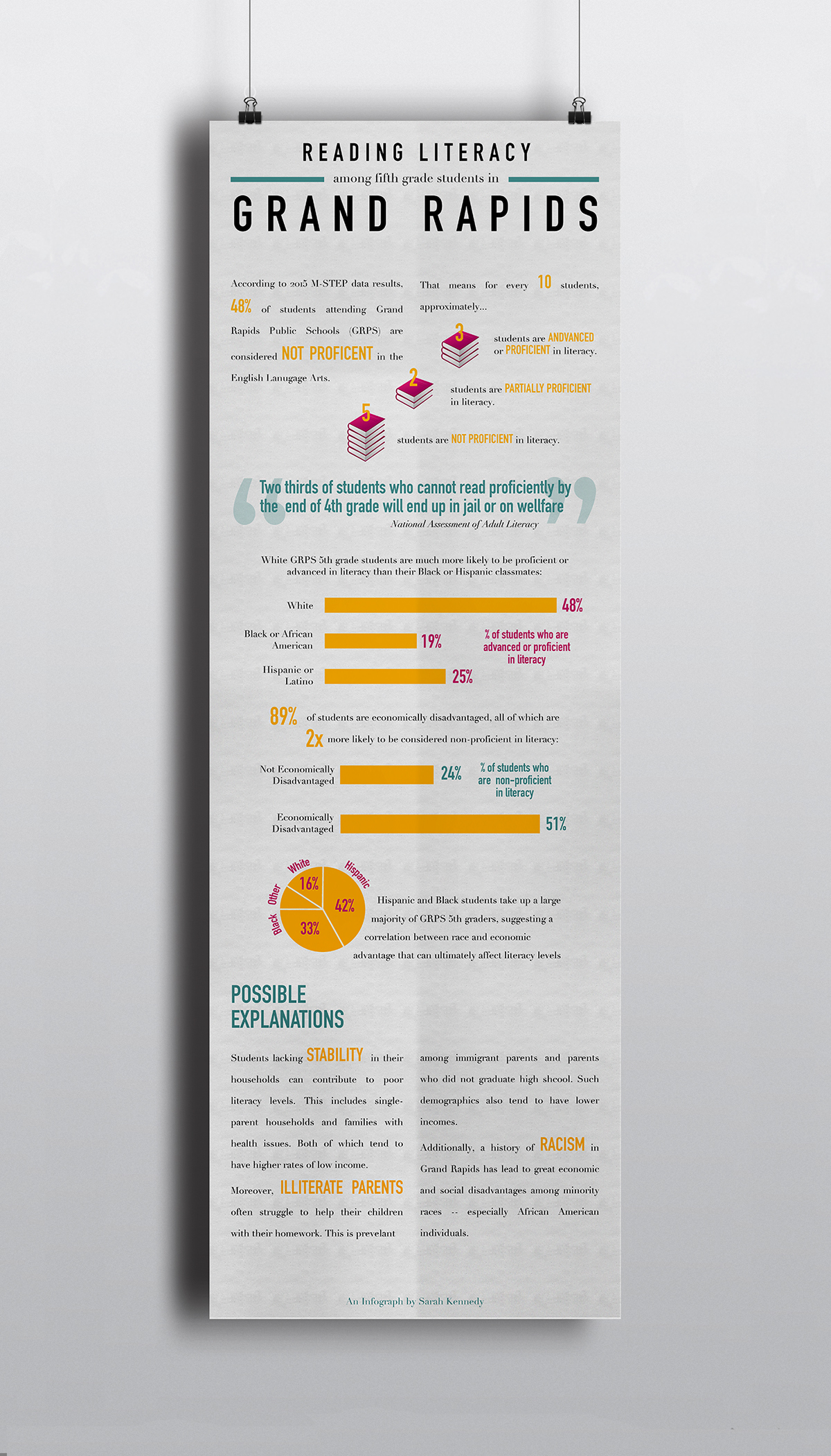 infograph literacy research design