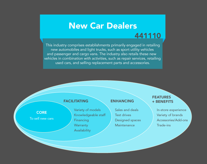 New car dealers service and brand audit on behance a service blueprint an input output model and a gap model by analyzing each part of the industry the team was able to identify pain points and areas malvernweather Choice Image