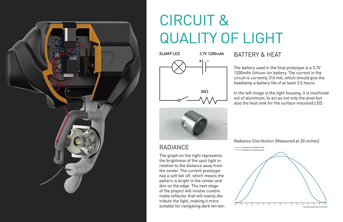 FLEXILUX: Headlamp Design for E M S  on RISD Portfolios