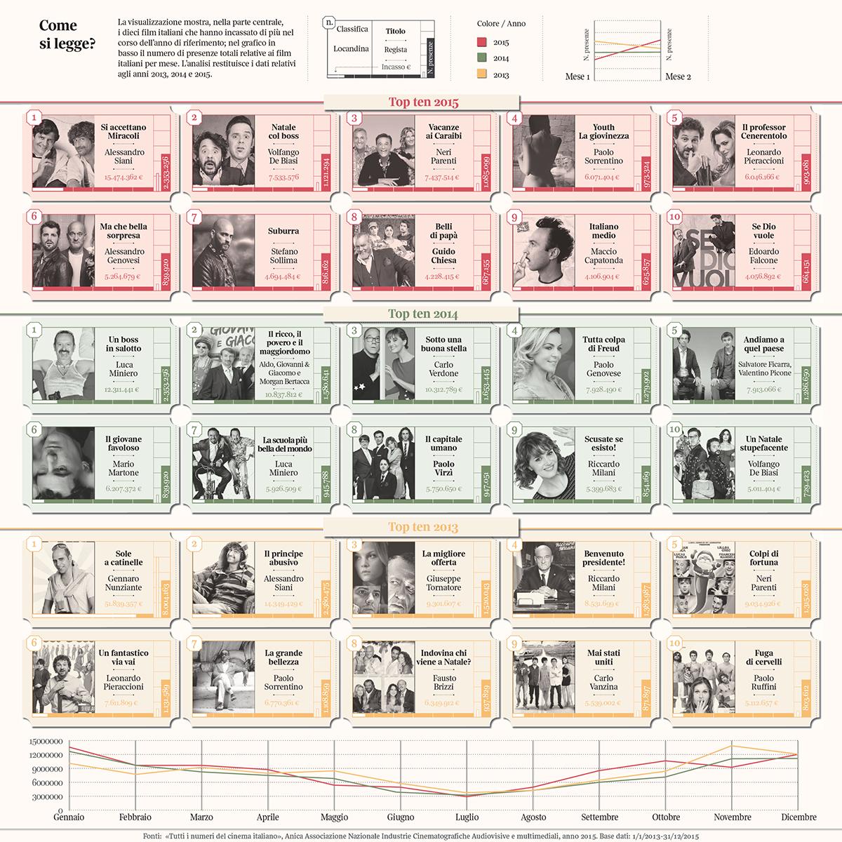 lalettura corrieredellasera datajournalism dataviz DATAVISUALIZATION movie films Cinema italia