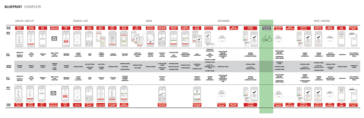 Byke the p2p bike sharing service on behance service blueprint depicting the complete service experience malvernweather Choice Image