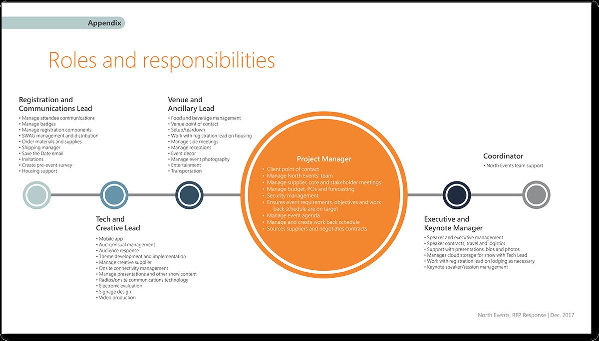 PRESENTATION DESIGN   Response to RFP (2017) on Behance