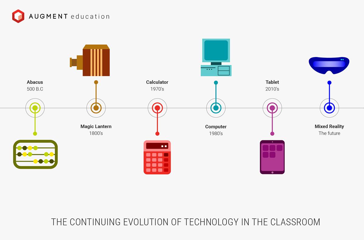 evolution of technology - 810×450
