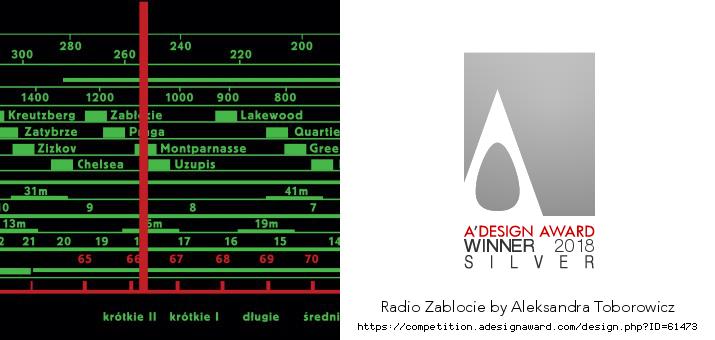 "Zablocie info – Old Radio ""Attuned to Zablocie"" on Behance"
