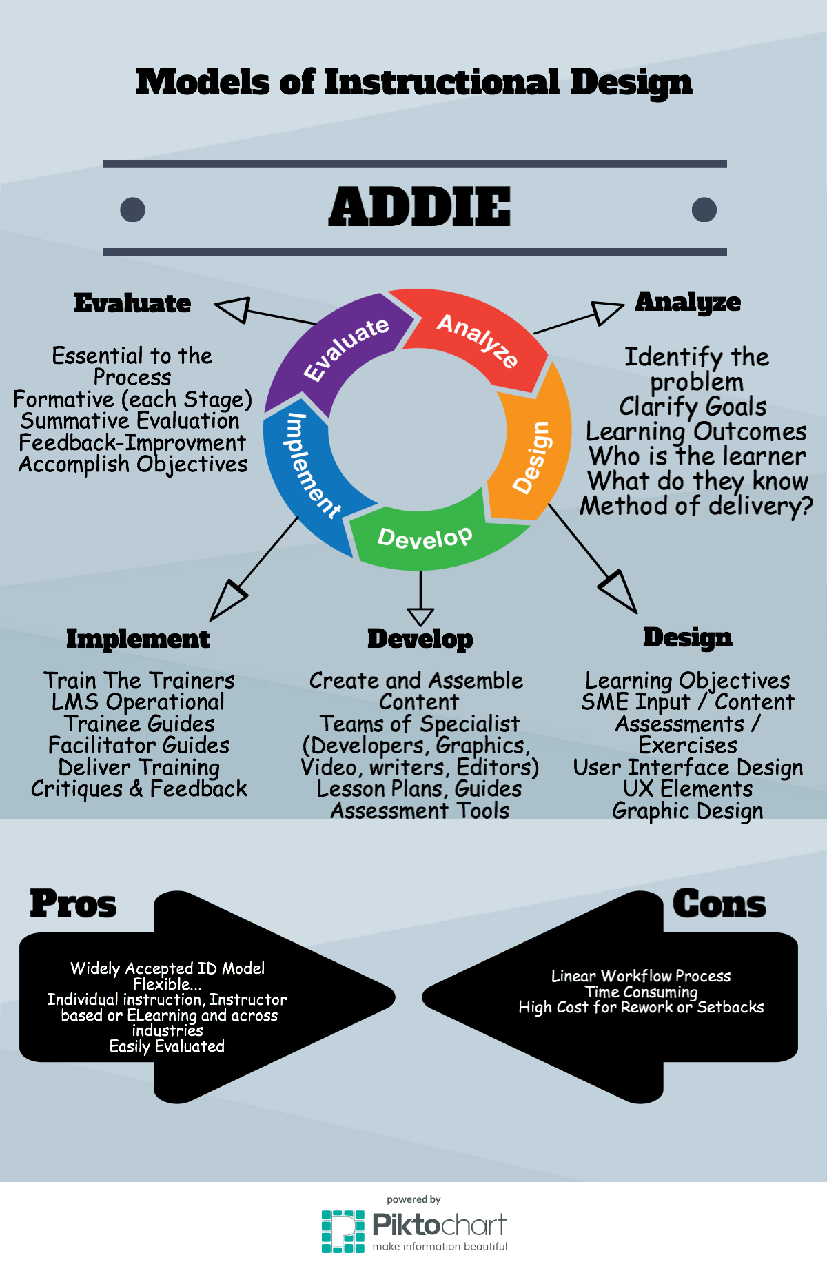 William Seith Models Of Instructional Design