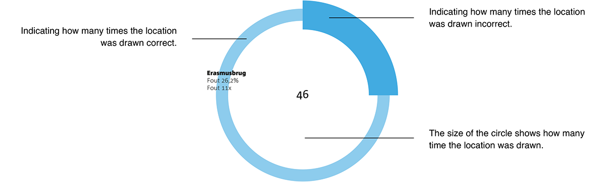 interaction visualization graphic design