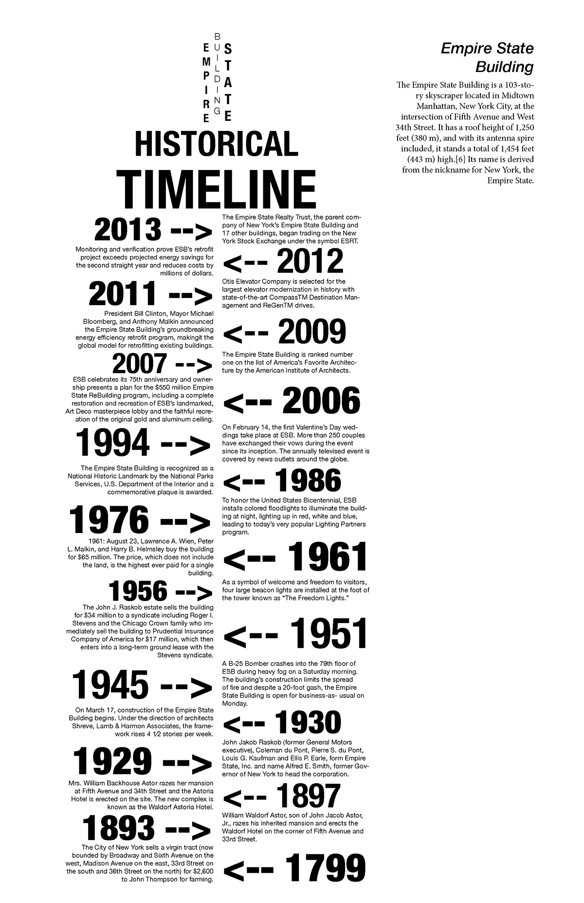 Empire state building historical timeline on behance for Timeline to build a house
