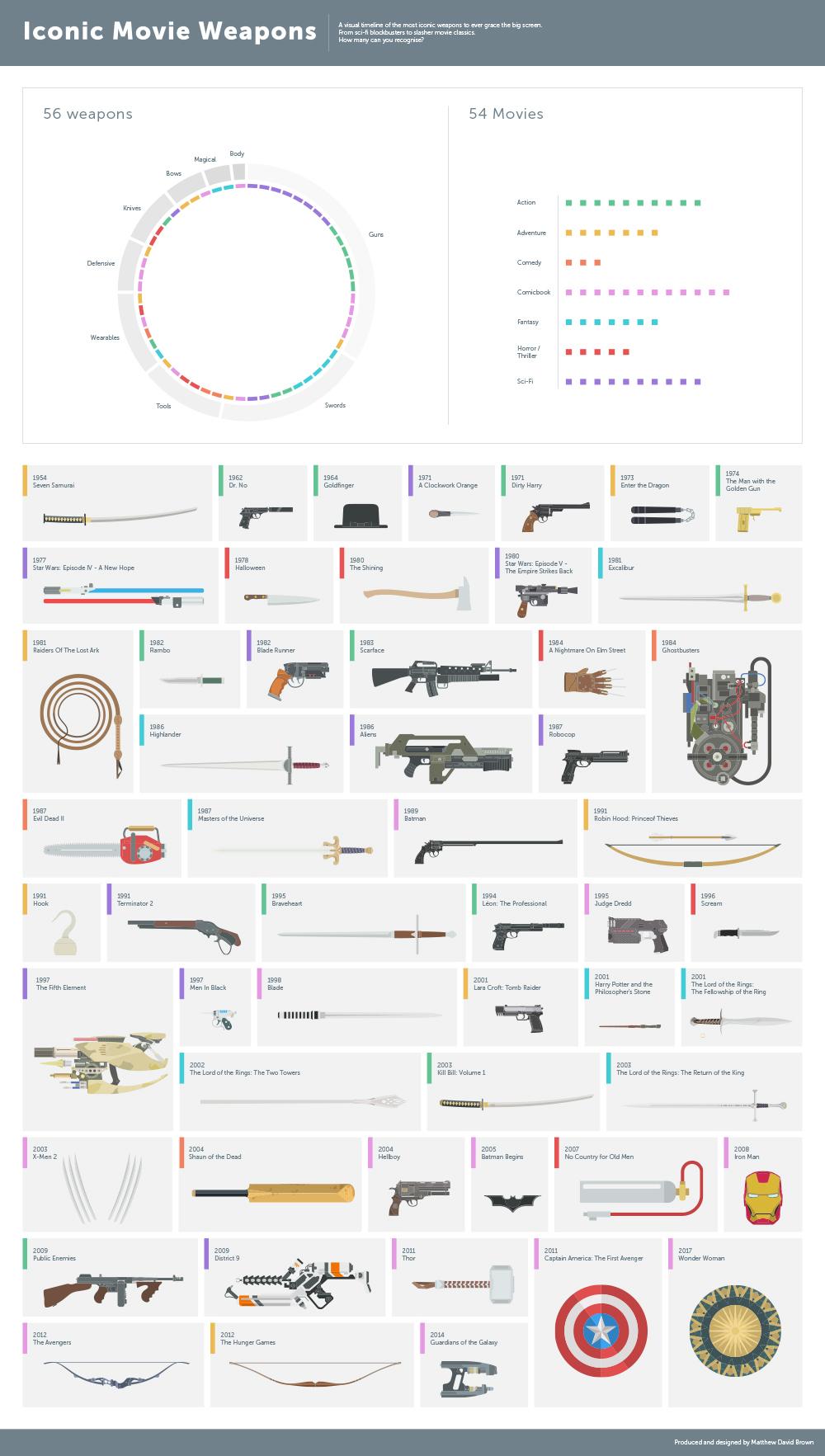 iconische film wapens