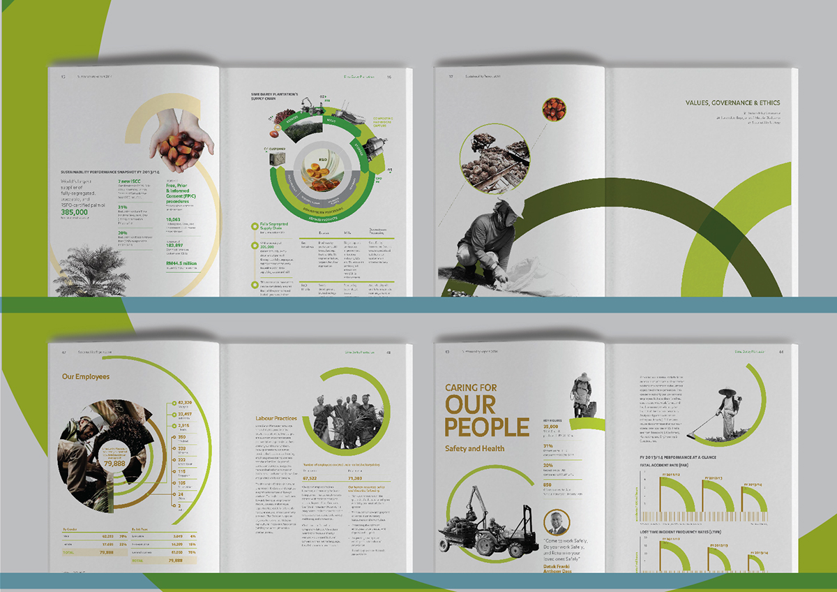 Sime Darby Sustainable Report On Behance