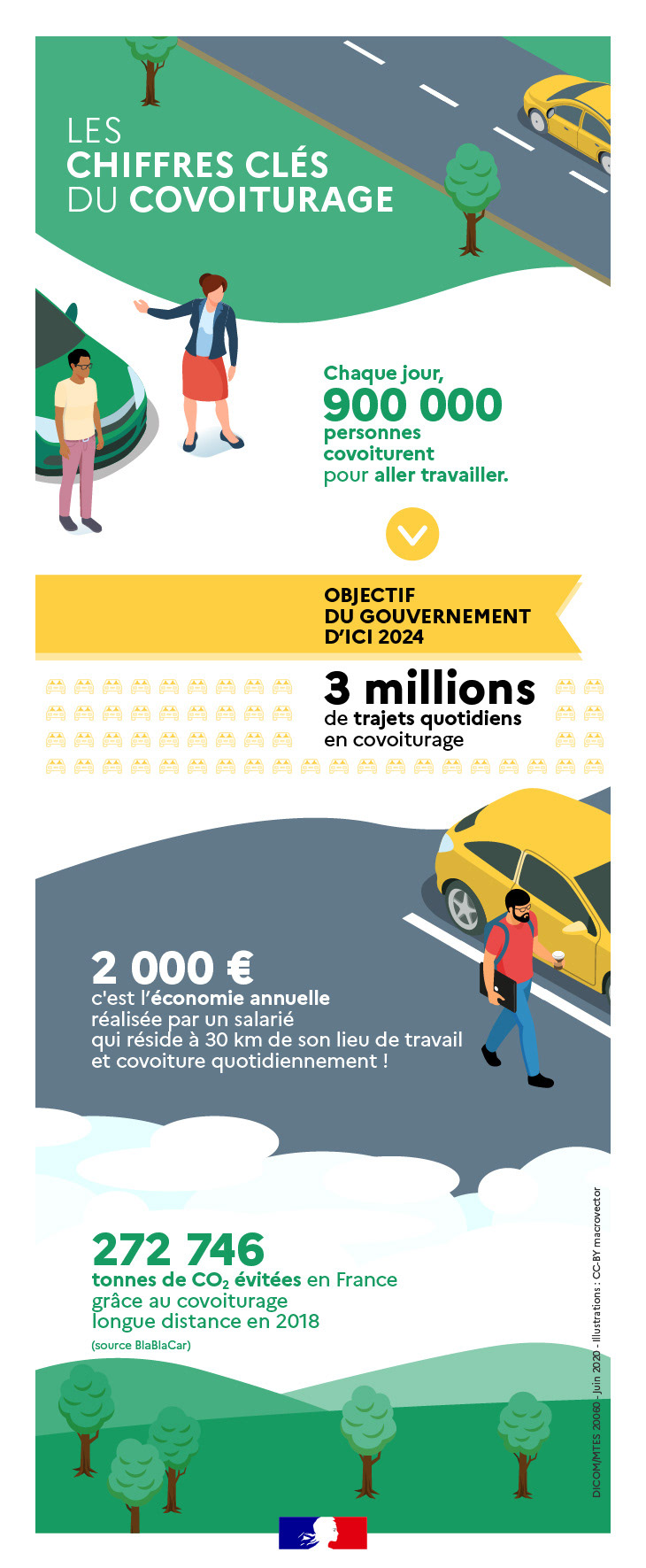 car Car Sharing covoiturage datavisualisation DATAVISUALIZATION infographic Infographie mobilité mobility Transports