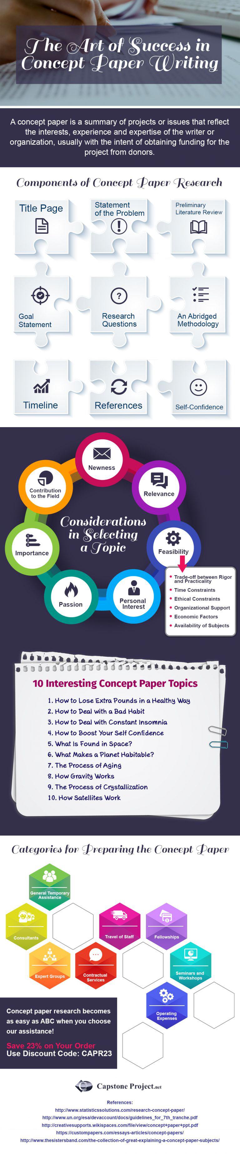 nursing concept paper topics