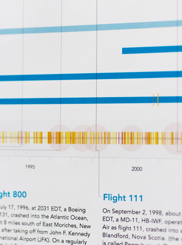 infographic grid poster blue plane aviation Data visualization information crash Aircraft timeline minimal flight datavis