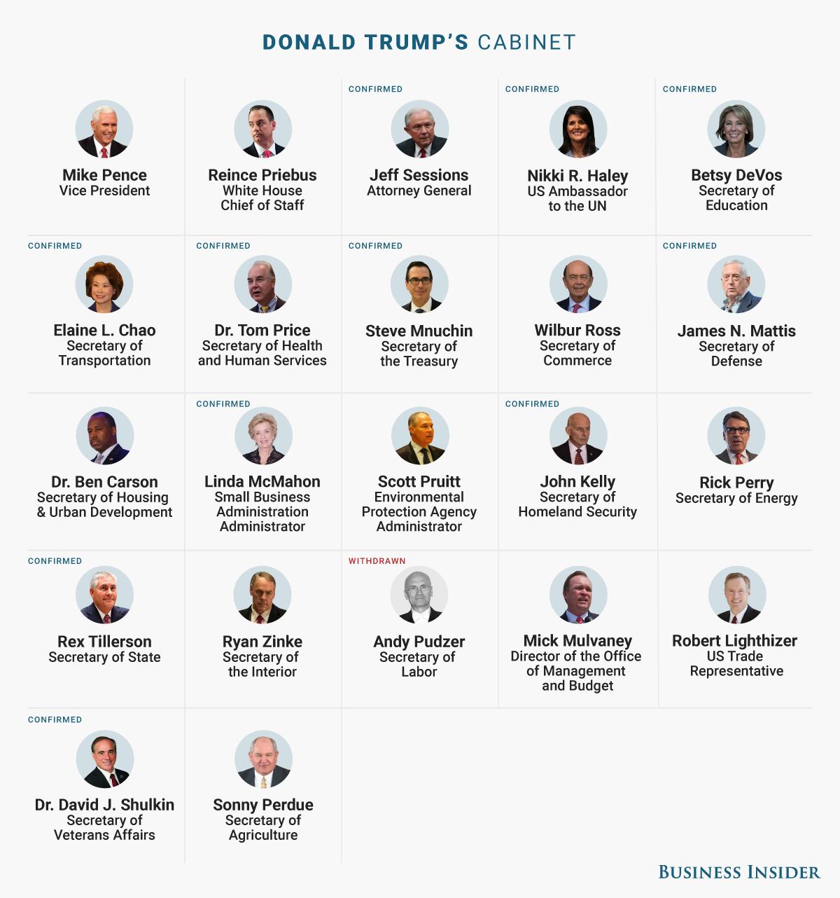 Donald Trumps Cabinet