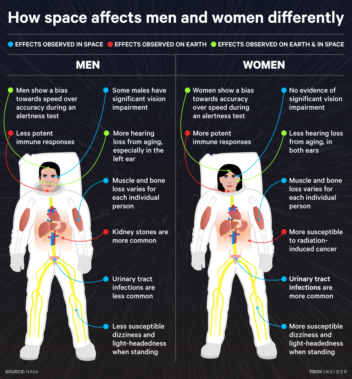 How space affects men and women differently