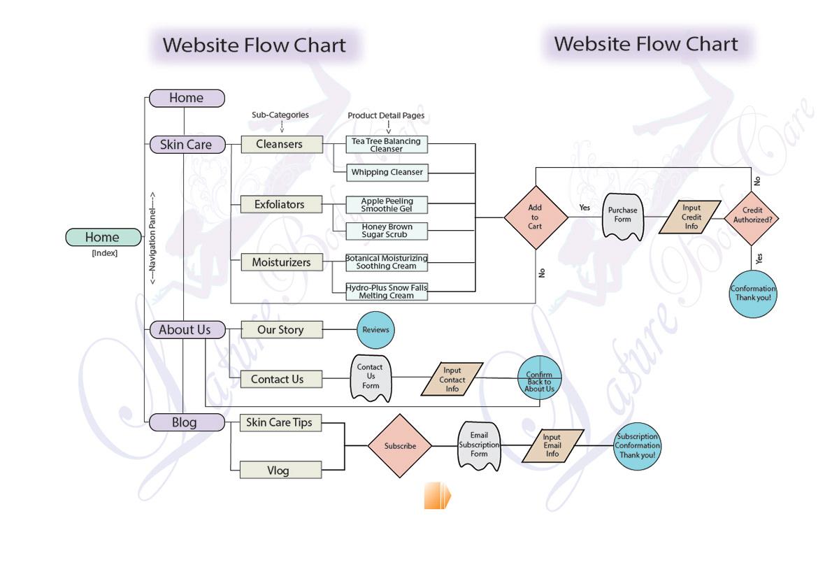 Uiweb Design On Behance