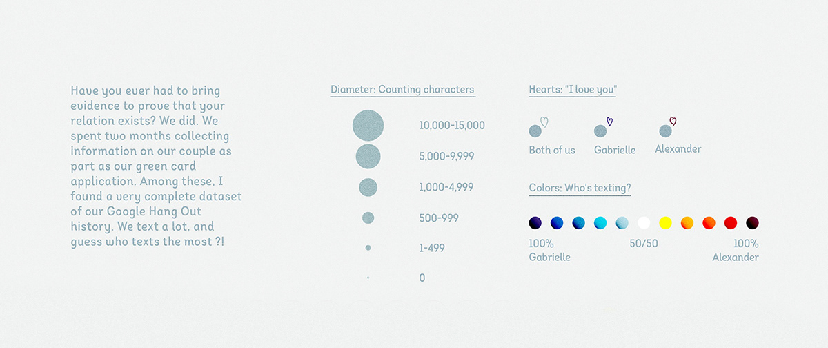 DATAVISUALIZATION infographics information dataviz relationship Illustrator