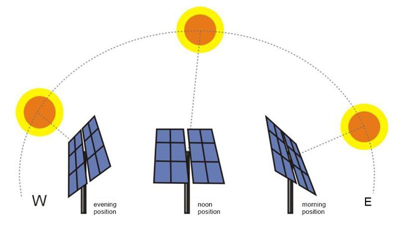 Sun Tracking Solar Power System - ElProCus