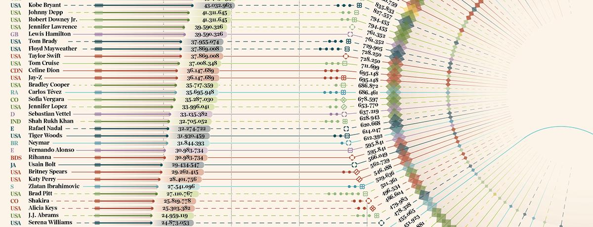 dataviz DATAVISUALIZATION editorialdesign Salaries vipsalaries radial infographic