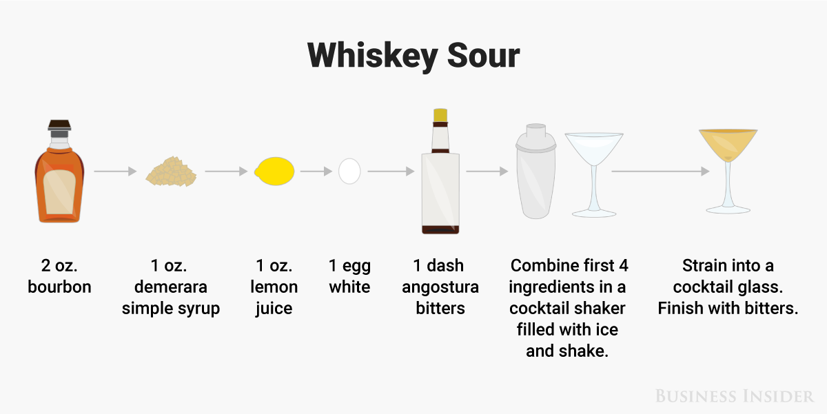 How to make a whiskey sour illustration