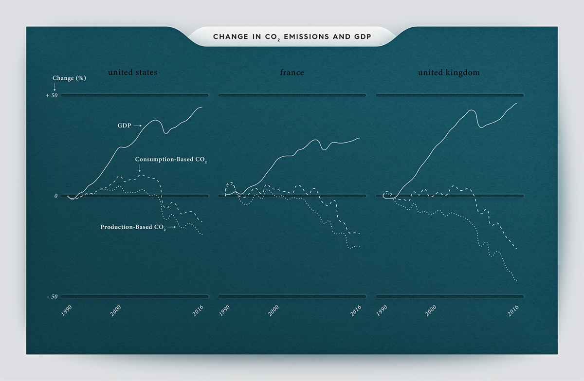 Infographic data visualization (or dataviz) on emissions reduction (UK, France, United States)
