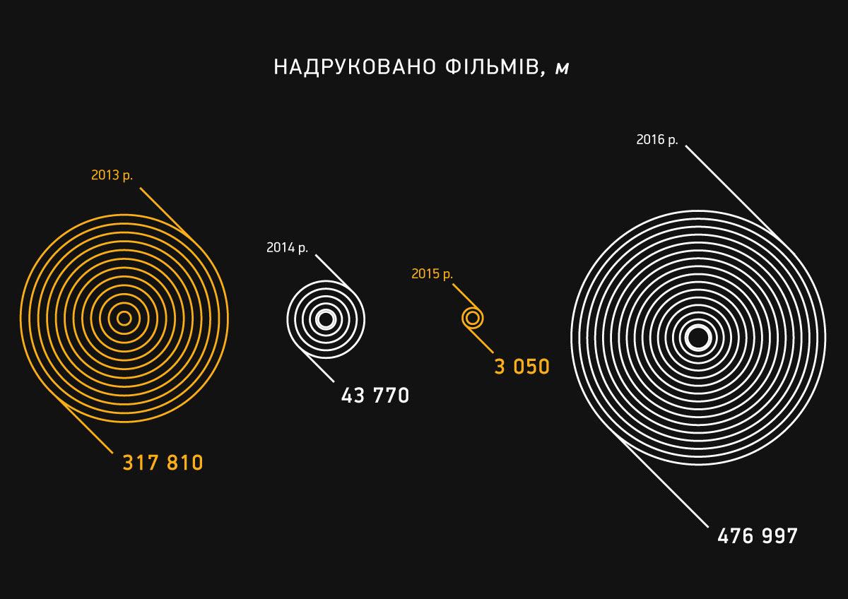 infographics presentation Data Film   Cinema ANNUAL report Minimalism Black&white screen