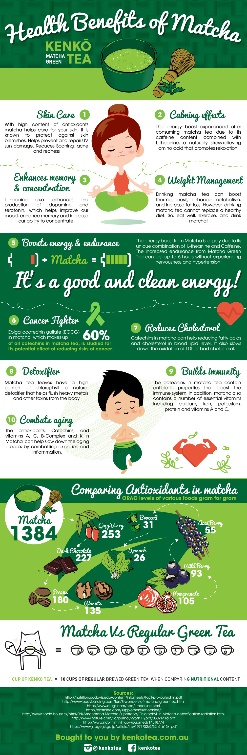 Matcha Green Tea Health benefits Infographic