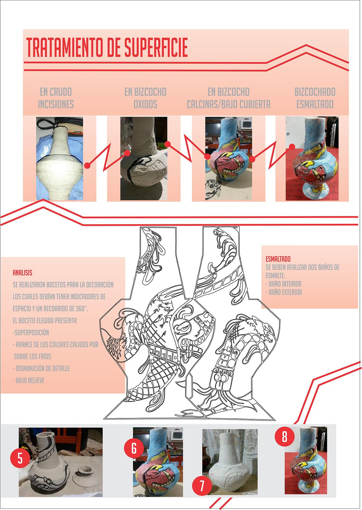 Indicadores Banos.Infografia De Ceramica On Behance