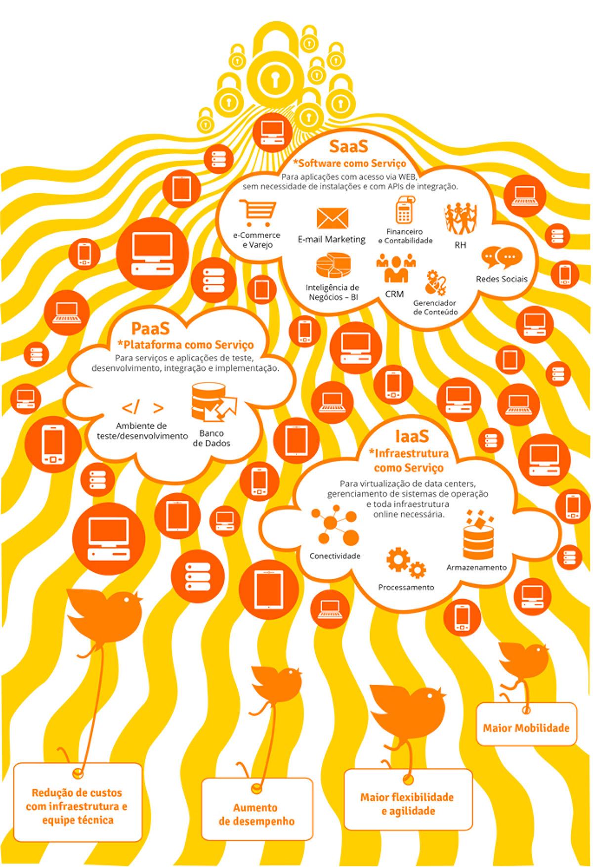 Direção de arte infográfico criação