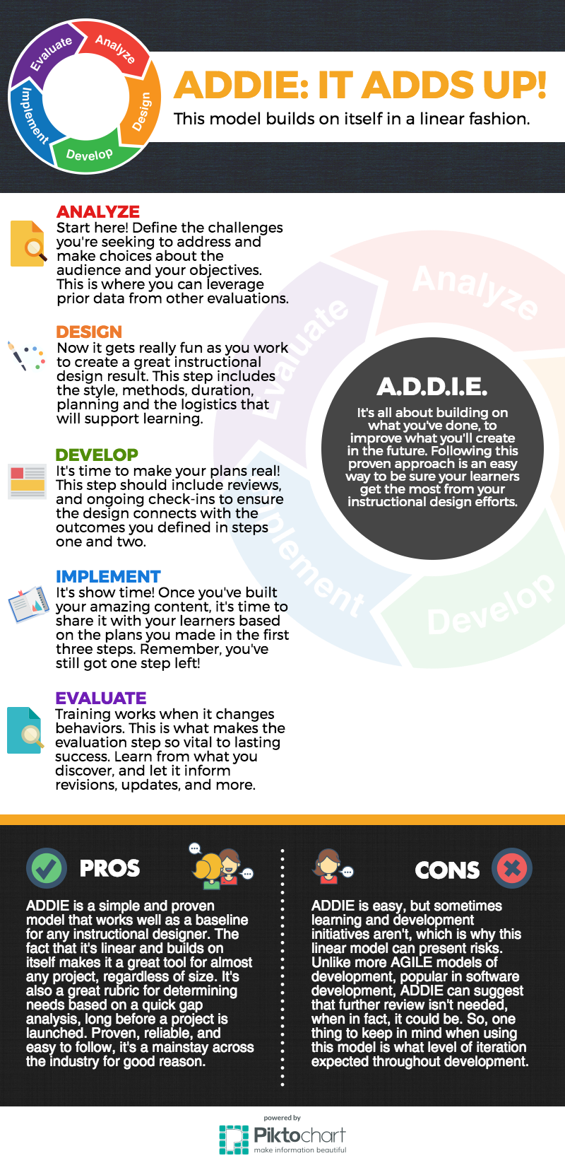 4 Approaches To Instructional Design On Behance