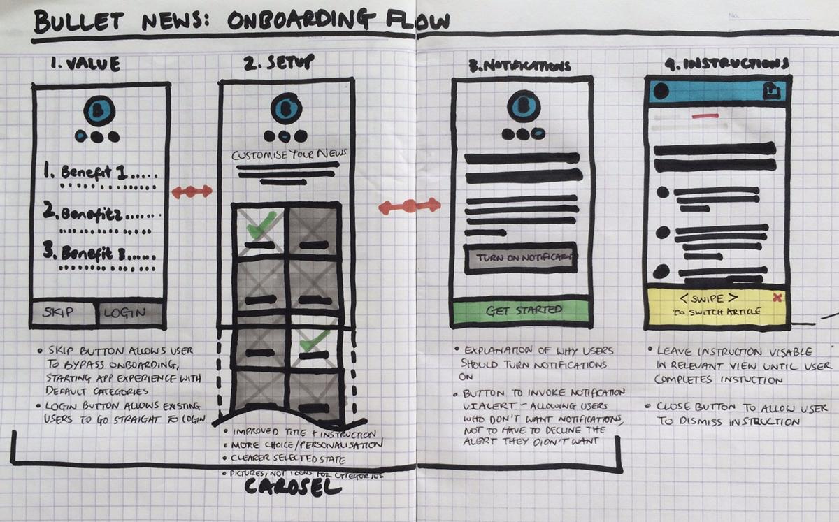 product design  ux/ui Expert review cross-channel Multi-Platform Design lead